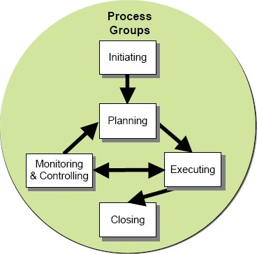 What is project management - processes practices and tools